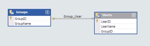 Tìm hiểu cấu trúc của DataSet và DataTable trong C# ADO.NET