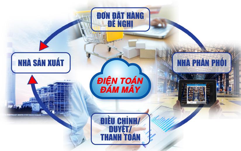 DMS – Giải pháp quản lý kênh phân phối hiệu quả, chính xác